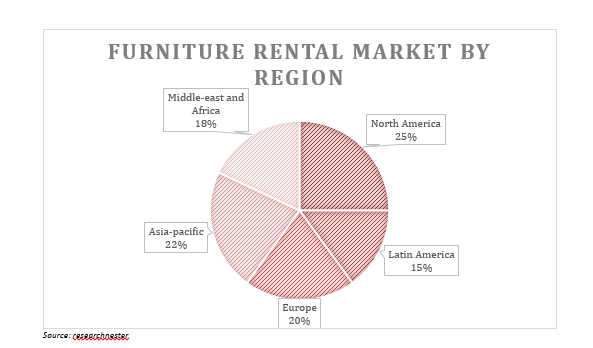 Furniture Rental Startups A Financial Perspective Vinod Kothari