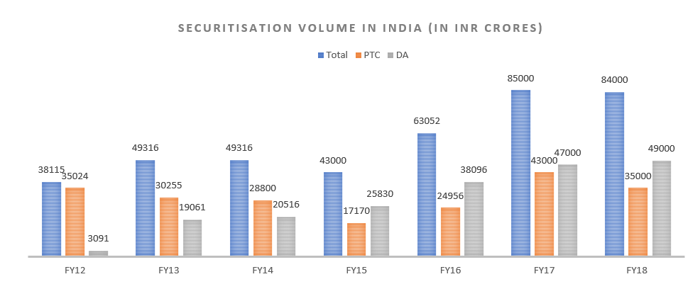 Indian securitisation market remains stagnant as PSLCs rule