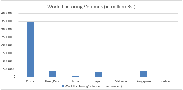 Growth of factoring services in India – Vinod Kothari